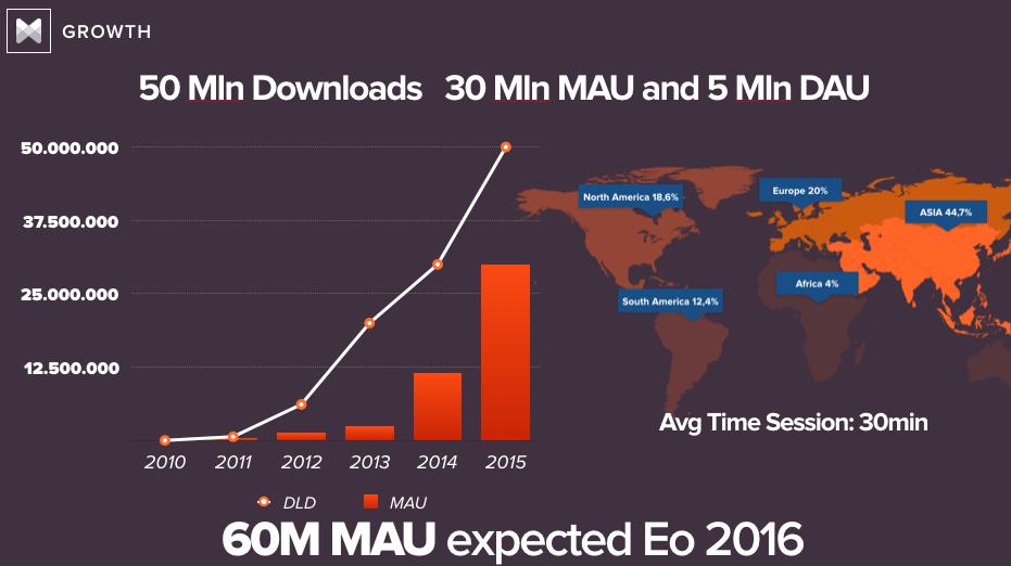 Song Lyrics App Musixmatch Hacks Its Way To 50M Downloads/30M MAUs