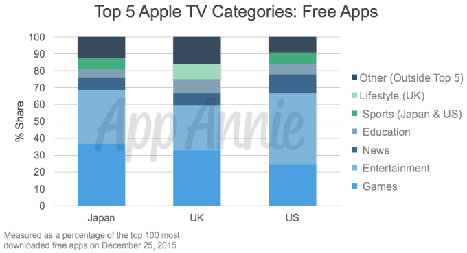 01-Top-5-Apple-TV-Categories