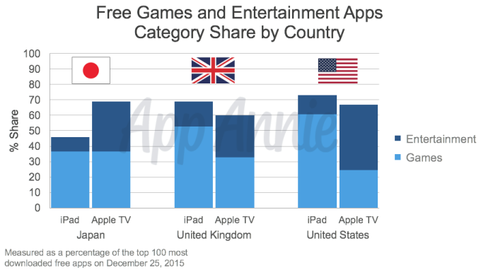 03-Free-Games-and-Entertainment-Apps-by-Country