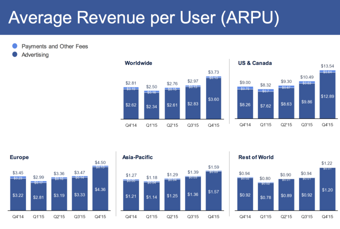 Facebook's ARPU hit $1.22 in the 'Rest Of World' region in Q4 2015, up from $0.32 in Q1 2012