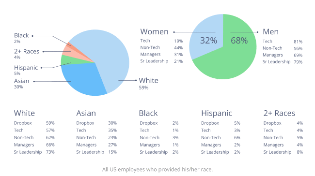 dropbox-2015-diversity-chart