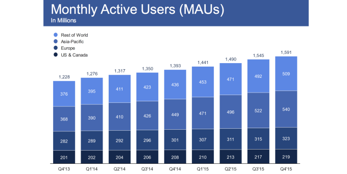 Facebook MAU 2015 Q4