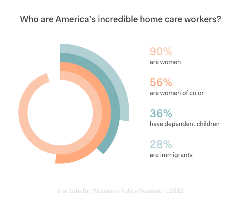 home-care-workers