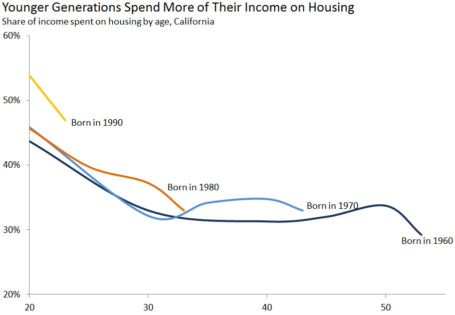 income-spending-housing