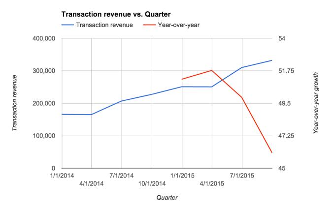 square transaction revenue