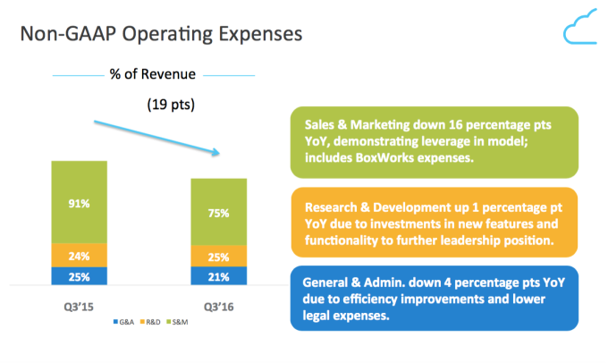 Box Q3 Sales and Marketing Spend