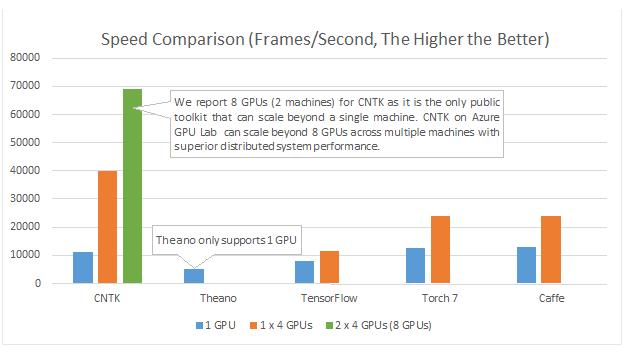 speed-comparison