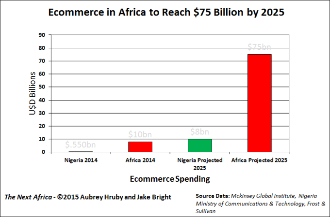 THE.NEXT.AFRICA.ECOMMERCE.SPENDING