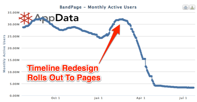 When Facebook banned Page landing tabs in 2012, BandPage lost 90% of its traffic