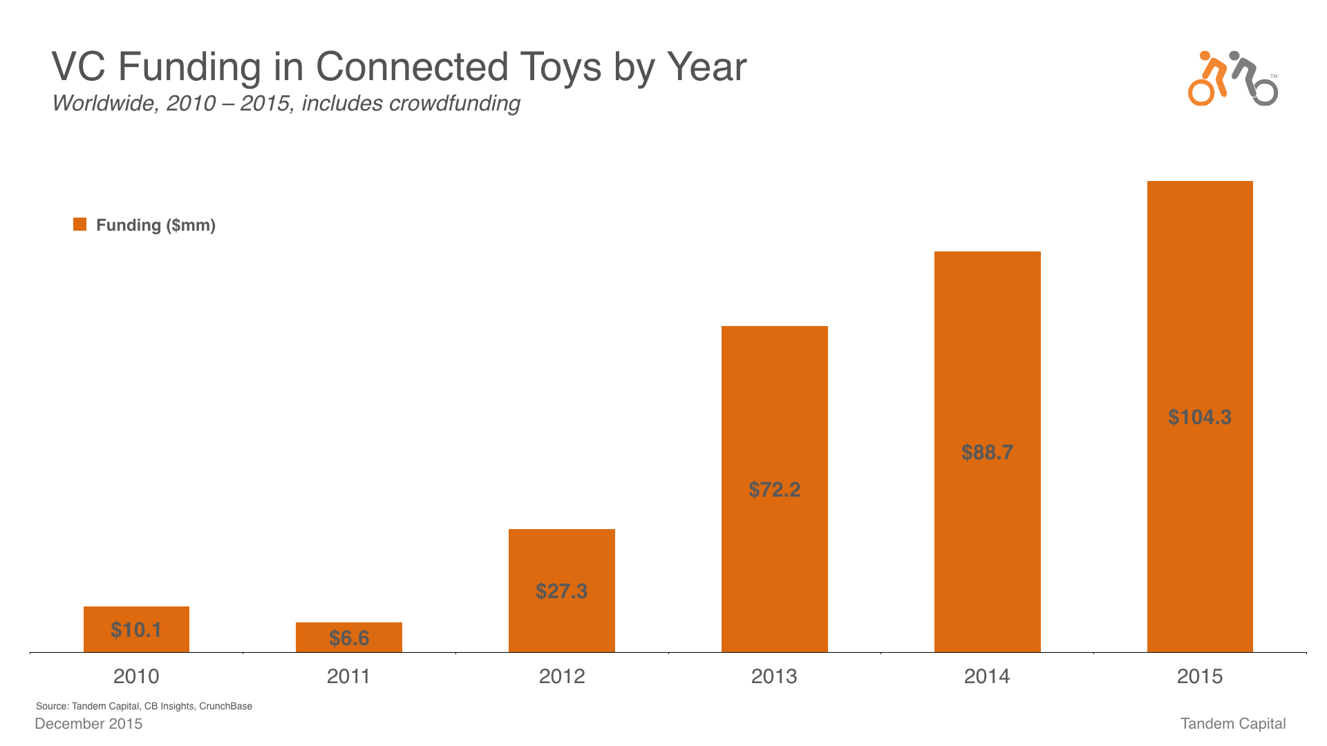 Connected Toys_TechCrunch Slides.002