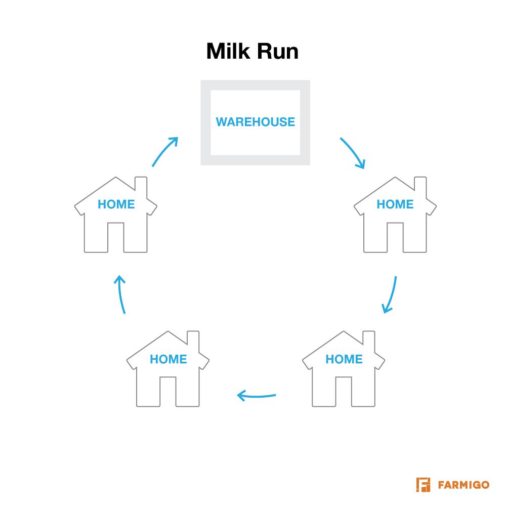 Milk_Run