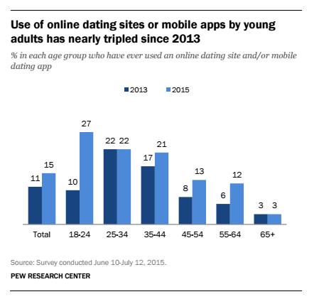 topp dating nettsteder i UK