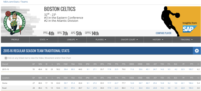 Boston Celtics team stats on NBA Stats site.