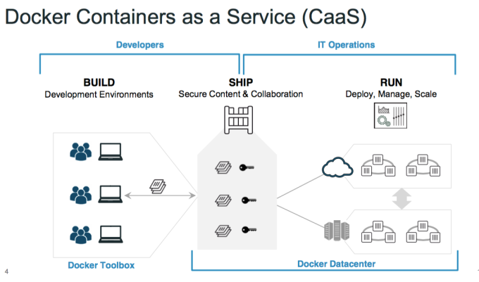 Docker Data Center architecture lets companies, build, ship and run containers.