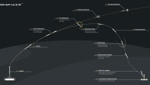 SpaceX rocket landing profile / Image courtesy of SpaceX