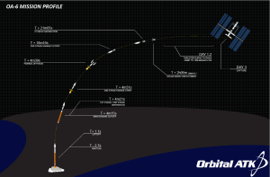 Cygnus OA-6 mission profile / Image courtesy of Orbital ATK