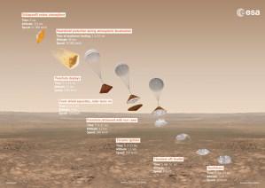 Schiaparelli landing process / Image courtesy of ESA/ATG medialab