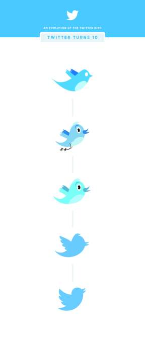 EvolutionOfTwitterBird