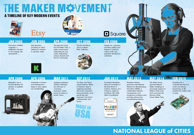 Maker-Movement-Timeline-Infographic-WEB (1)