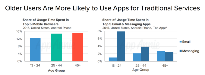 older mobile users traditional services