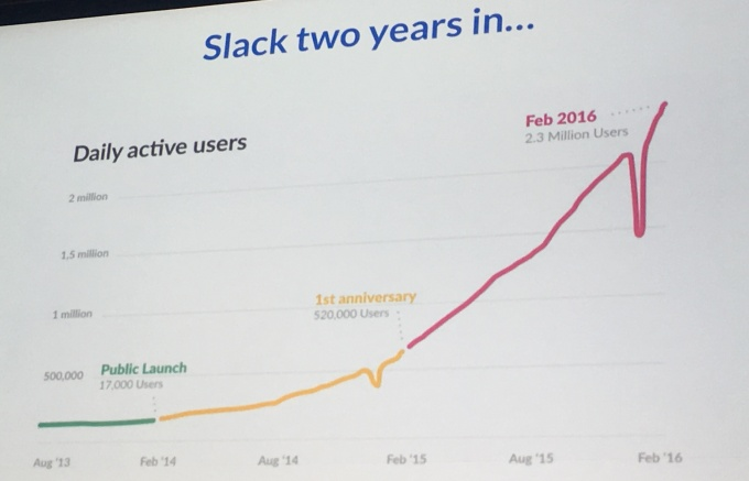 Slack Growth