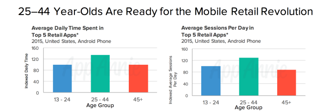 younger mobile users shopping