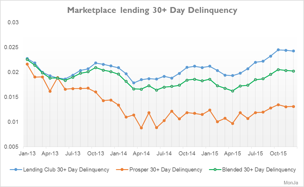 _3_Marketplace lending_30+ Day Delinquency