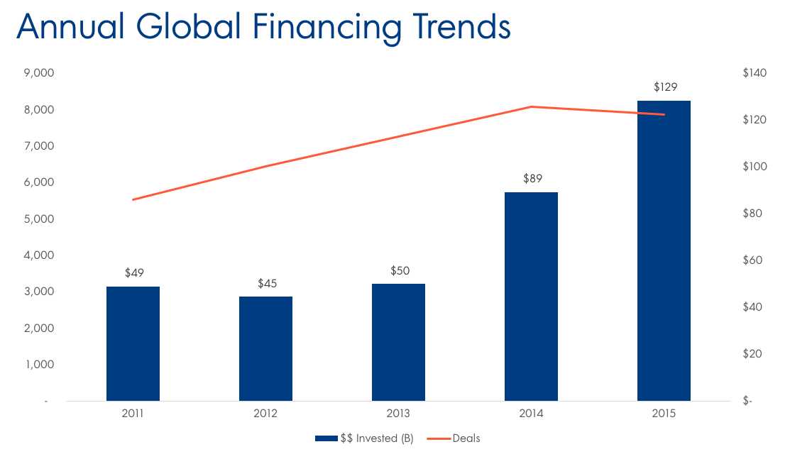 Annual Global Financing Trends Final