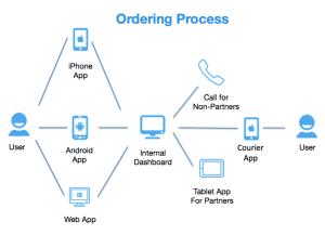 Jinn ordering process