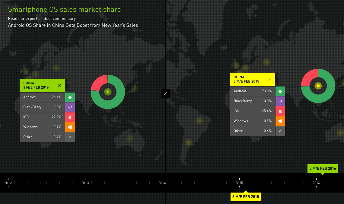 Android squeezes iOS' sales growth in China | TechCrunch