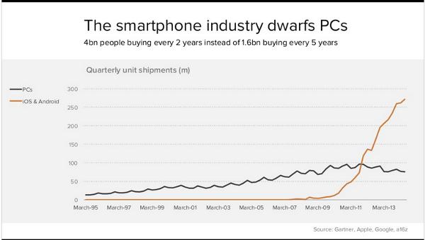 Smartphone vs PC