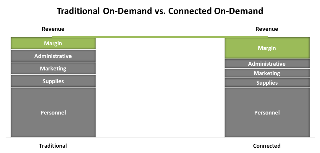 traditional-vs-connected-on-demand-margins1a