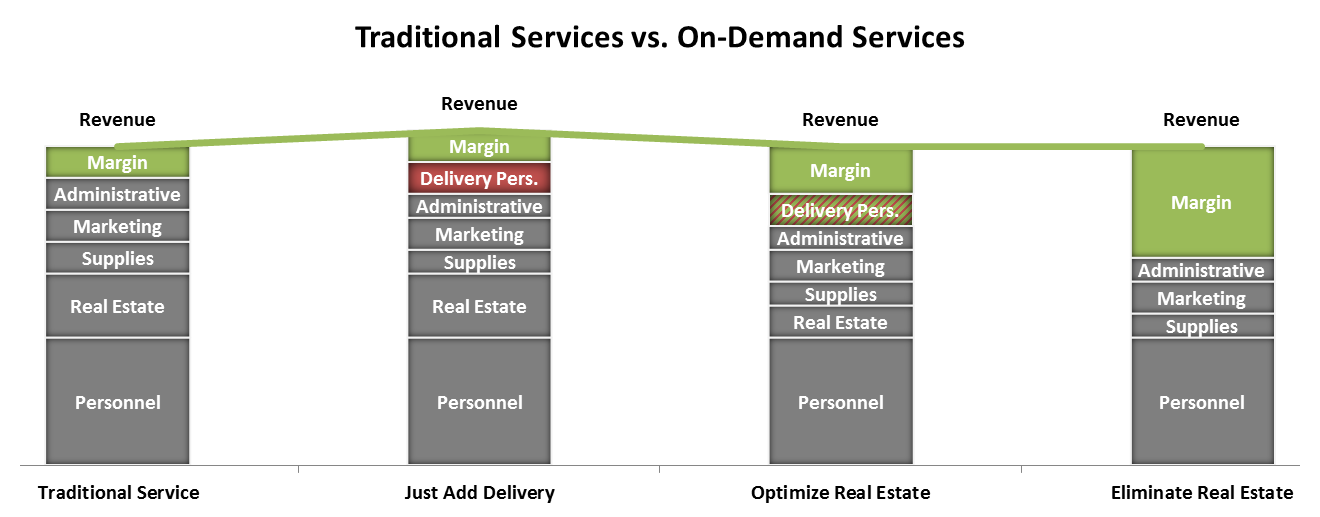 traditional-vs-on-demand-services-margins
