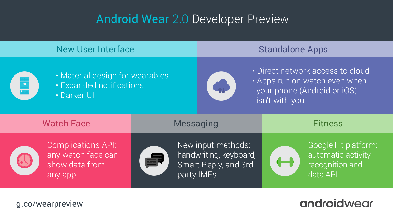 Android Wear 2 0 debuts on two partner flagship smartwatches