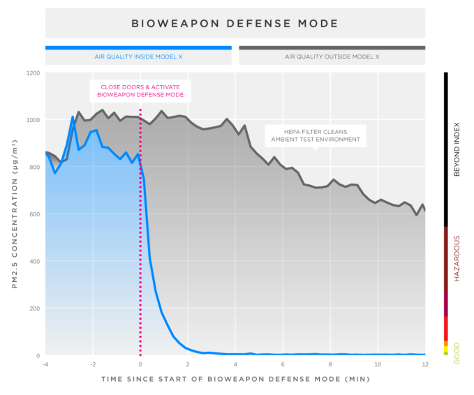 Tesla's Bioweapon Defense mode is able to scrub a near-lethal dose of pollution down to untraceable in a matter of minutes. Impressive. Note also that the pollution level outside the car dropped significantly.