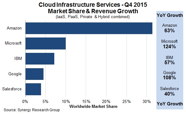 Q4 2015 Cloud Marketshare