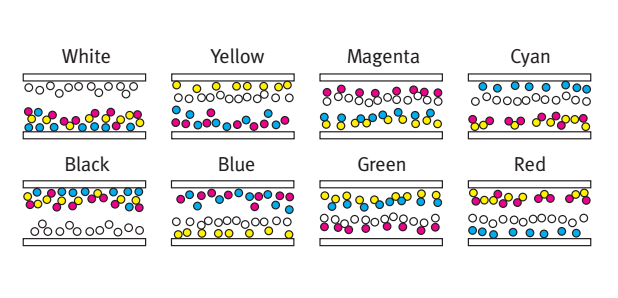 Diagram showing how the tiny colored pigments are wrangled to produce various hues.
