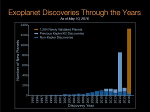 Timeline of exoplanet discovery / Chart courtesy of NASA