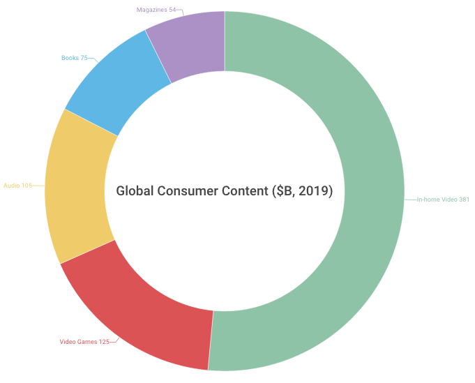 Global Consumer Content - McKinsey