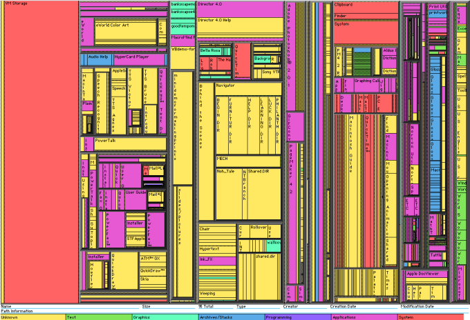 The treemap represents hierarchical data in a limited space, invented by Ben Shneiderman