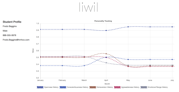 Lilwil personality over time