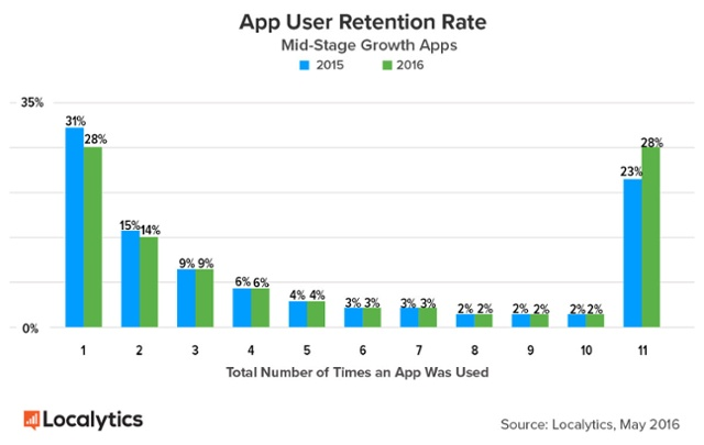 Nearly 1 in 4 people abandon mobile apps after only one use