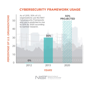 NIST Security