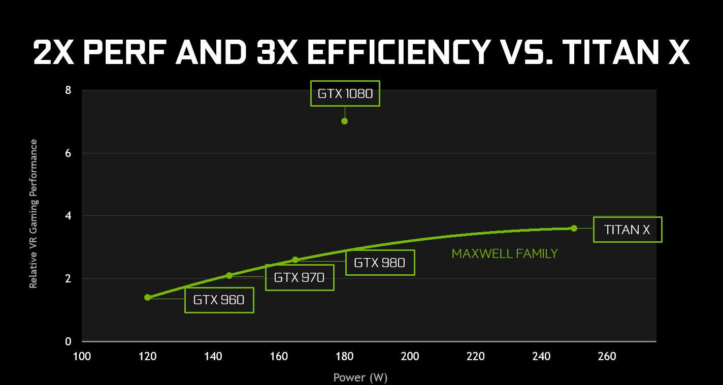 nvidia-geforce-gtx-1080-performance-and-efficiency