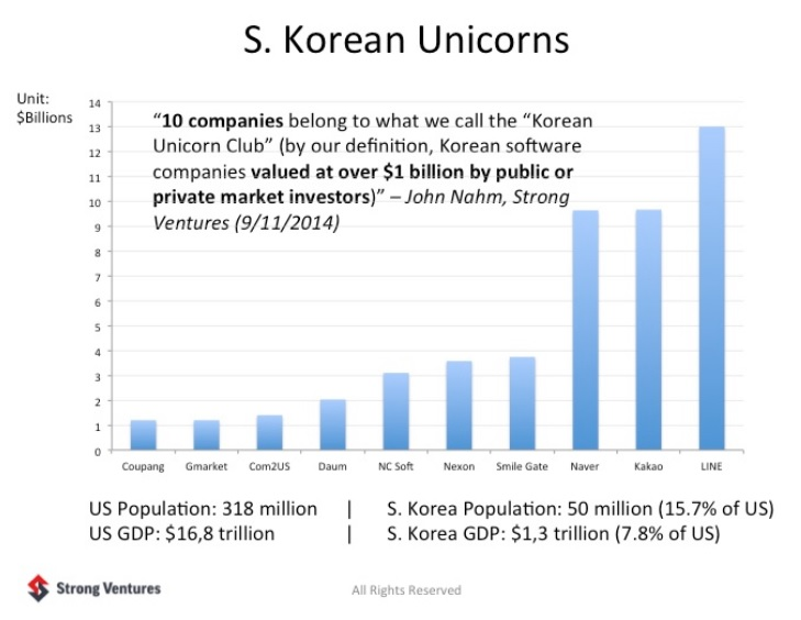 South Korea unicorn startups