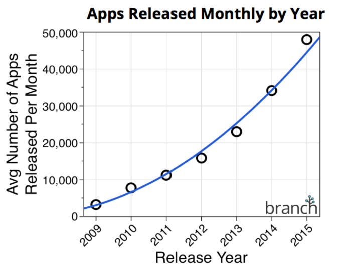 Apps-Released-by-Year-Branch