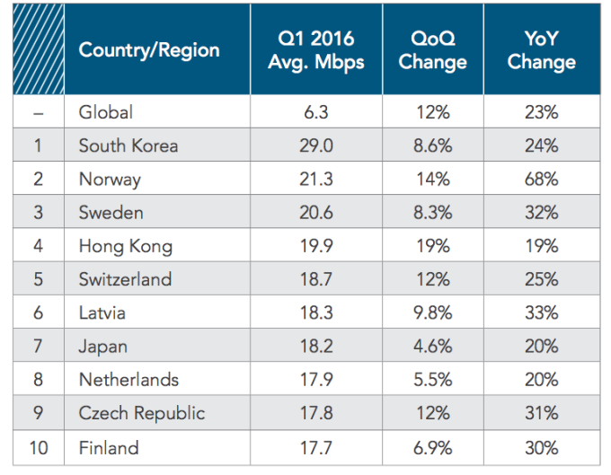 Average Connection Speed (IPv4) by Country/Region (Source: Akamai)