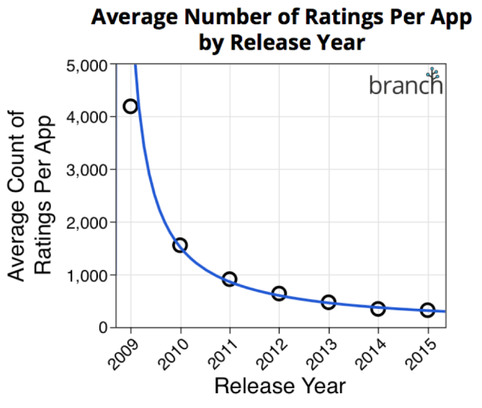 Avg-Rating-Numbers-Branch
