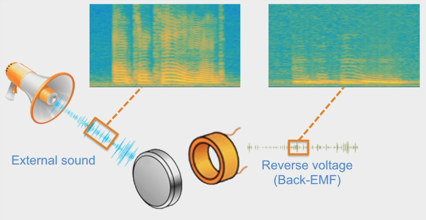Researchers Find A Way To Snoop On You Through Your Phones Vibration Switch Wiring Diagram