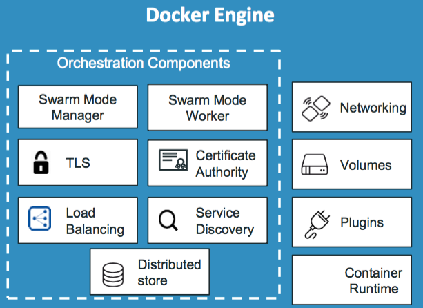 docker_engine_swarm_mode